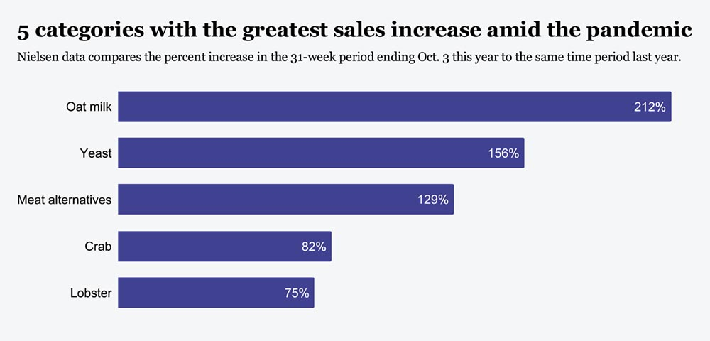 5 categories with the greatest sales increase amid the pandemic
