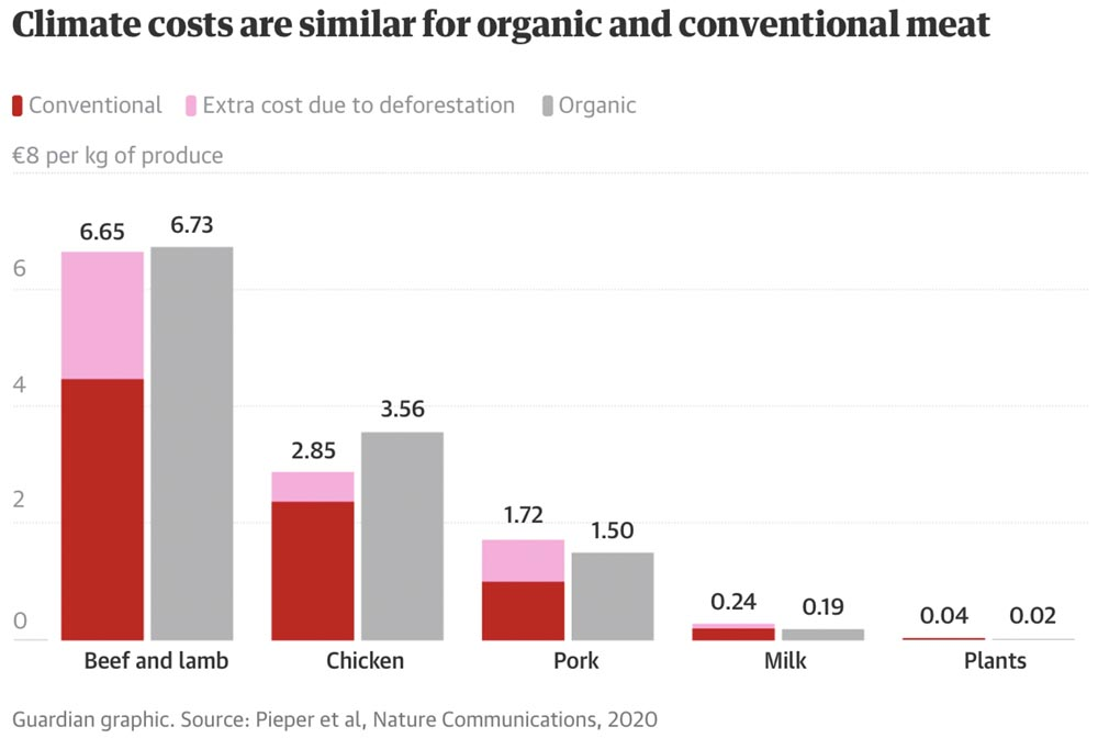 organic meat farming climate cost