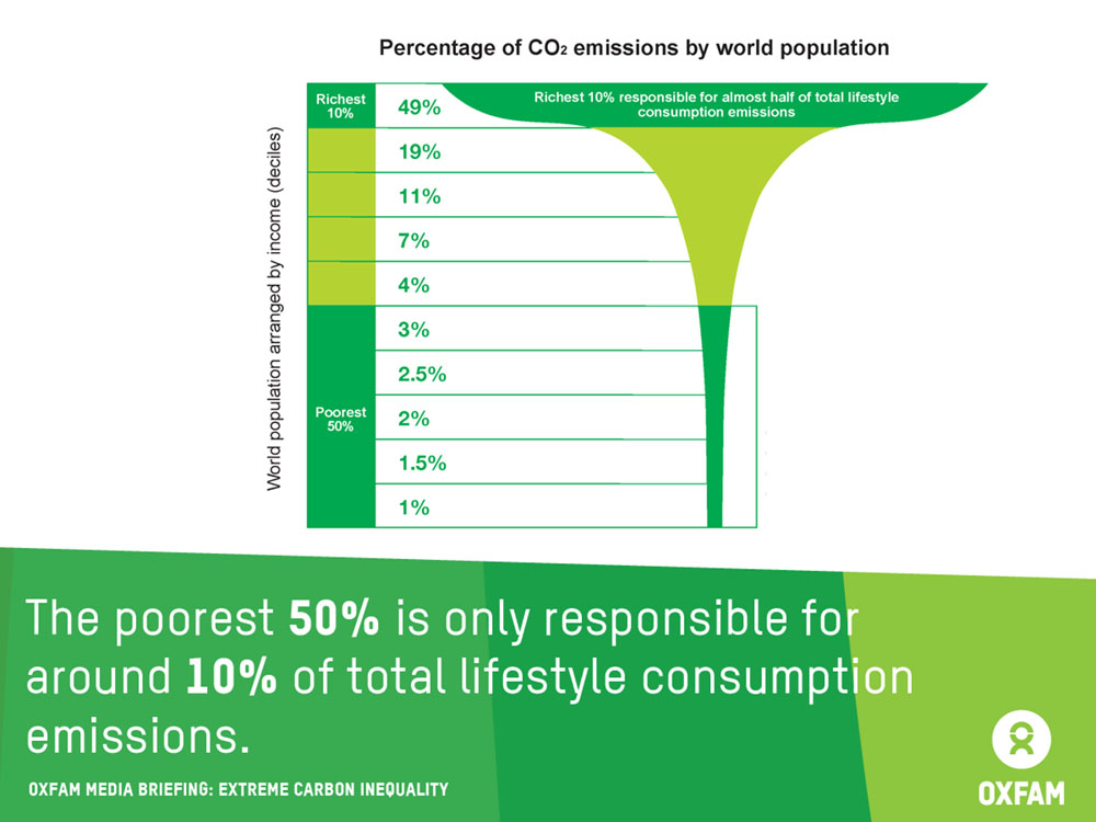 oxfam Extreme Carbon Inequality